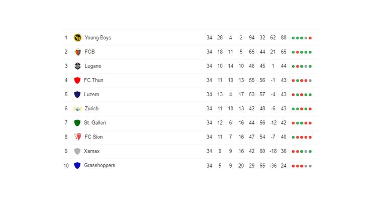 Tabelle der Super League, Stand 20.05.2019