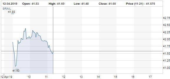Der Verlauf der Stadler-Aktien von Börsenstart bis 11.21 Uhr