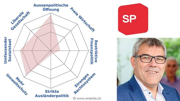 Das Profil von Eric Nussbaumer (SP)
