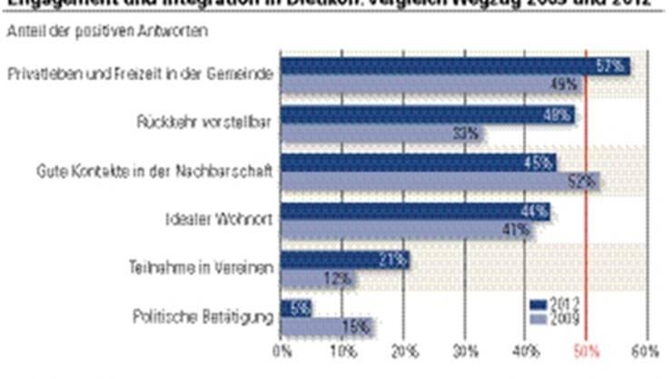 Statistik: Engagement und Integration in Dietikon: Vergleich Wegzug 2009 und 2012