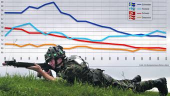 Verteidigungsausgaben in Prozent des Bruttoinlandproduktes