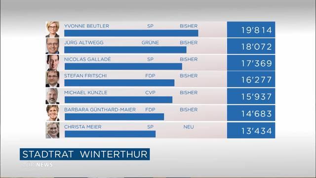 Zweiter Wahlgang im Kampf um neuen Winterthurer Stapi