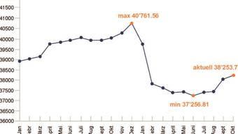 Der Durchschnittspreis der auf AutoScout24 inserierten Neuwagen steigt seit der Preiskorrektur Anfangs Jahr wieder.