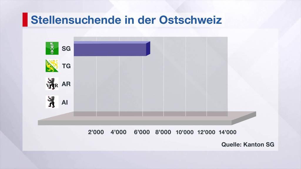 Mehr Stellensuchende in der Ostschweiz wegen Corona