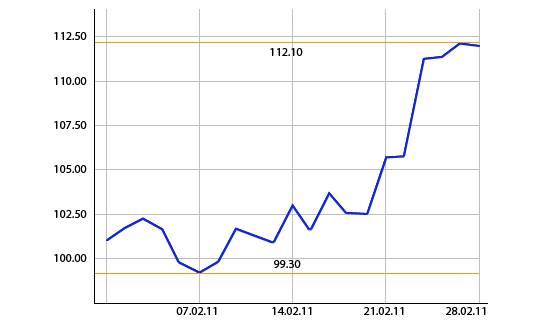 Entwicklung des Ölpreises in Dollar pro Barrel (Grafik: mik)