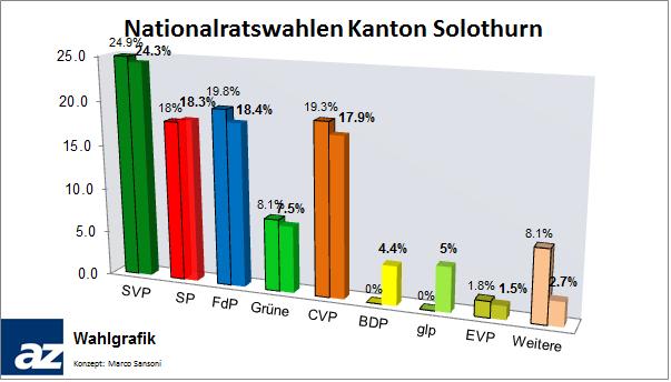 Schlussresultat der Nationalratswahlen im Kanton Solothurn