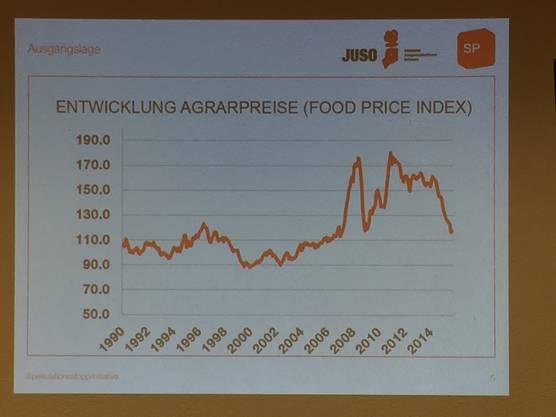 Grosse Preisanstiege treffen vor allem die Armen in den Entwicklungsländern.