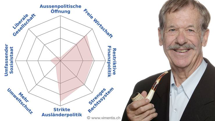 Freie Wirtschaft: Frederik Briner Windisch, SVP
