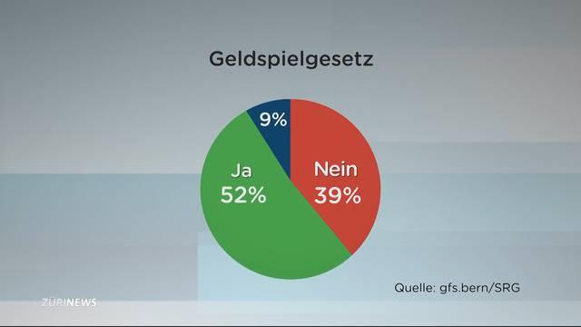 SRG-Umfrage: Knappe Mehrheit für Geldspielgesetz