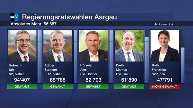 Ergebnisse der Regierungsratswahlen