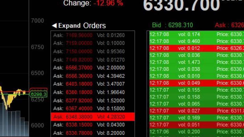 Der Kurs der Kryptowährung Bitcoin ist am Donnerstag stark abgesackt. Der am vergangenen Wochenende begonnene Absturz setzt sich damit unaufhaltsam fort.