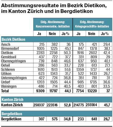 Die Zahlen: So haben der Bezirk Dietikon und Bergdietikon bei den nationalen Vorlagen abgestimmt