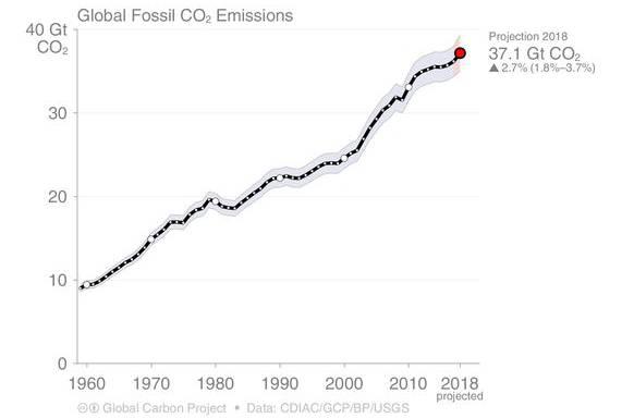 Sehr viel mehr als Vulkane: So viel CO2-Emissionen verursacht der Mensch über fossile Brennstoffe.