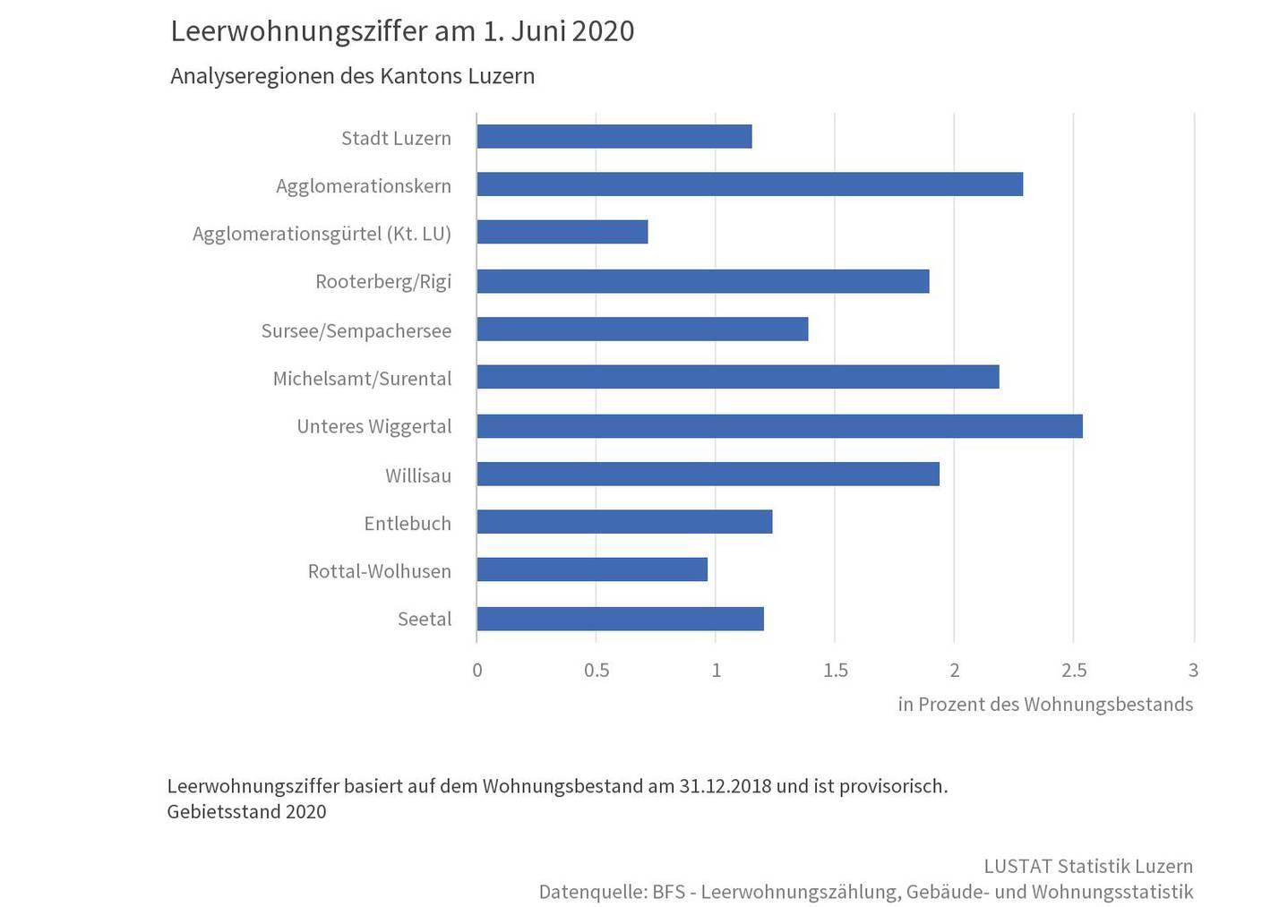 Leerwohnungsziffer 2020 nach Regionen