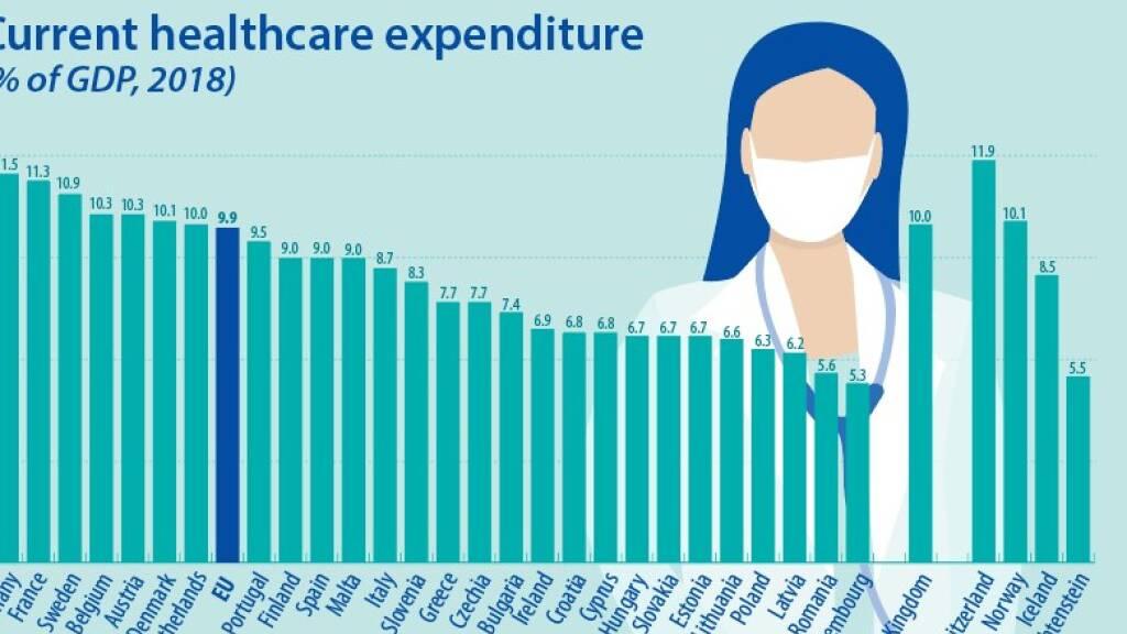 12 Prozent des BIP für Gesundheit in der Schweiz - Europarekord