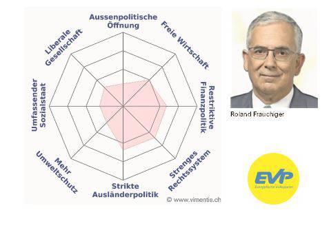 Das Profil von Roland Frauchiger (EVP)