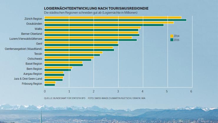 Die Schweiz verliert Gäste aus dem Euro-Raum, doch ihre Städte boomen touristisch.