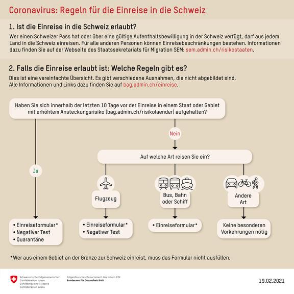 Regeln für die Einreise in die Schweiz
