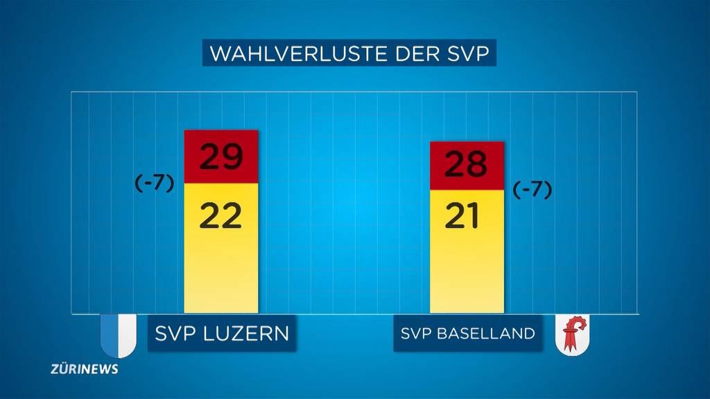 Herbe Verluste für SVP in Basel und Luzern