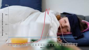 Die Grippe zwingt in der Schweiz seit Wochen viele Menschen ins Bett, die Zahl der Verdachtsfälle pro 100'000 Einwohner ist sogar noch einmal angestiegen.