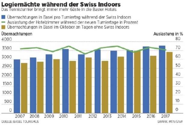 Logiernächte während der Swiss Indoors