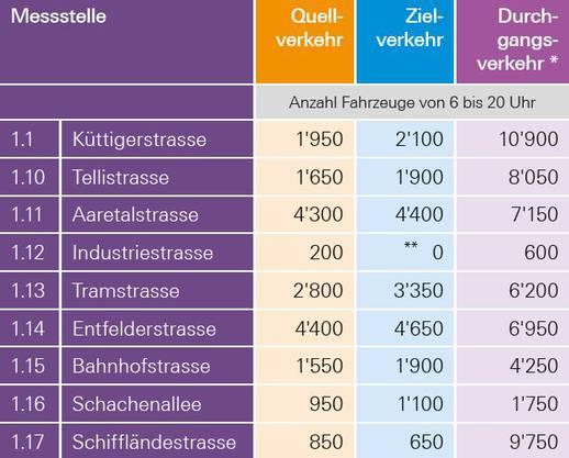 Zentrum Aarau: Anzahl Fahrzeuge von 6 bis 20 Uhr