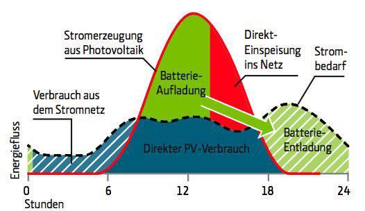 Die Grafik zeigt das Prinzip der batteriegepufferten Solaranlage