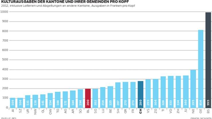 Basel-Stadt hat die höchsten Kulturausgaben, obwohl Baselland schweizweit am meisten Kultur «einkauft».