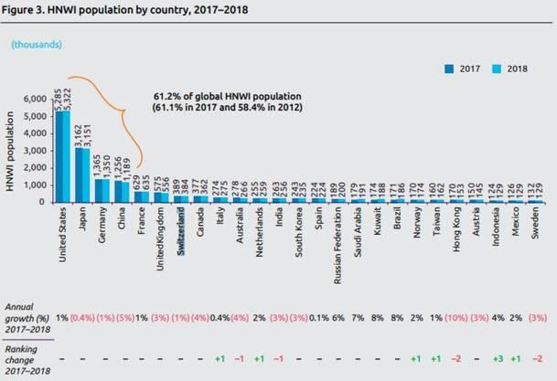 Die Schweiz ist auf Platz 7.