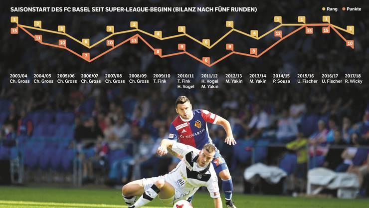 Renato Steffen und der FC Basel stolperten zuletzt gegen Lugano und legten einen harzigen Start hin. Ungewohnt nach den dominanten Fischer-Jahren.