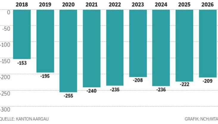 Diese Defizite drohen dem Aargau ohne Gegenmassnahmen: 255 Millionen Franken