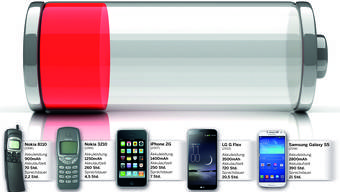 Smartphones und ihre Akku-Zeit