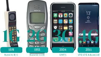 Vom Autotelefon zum mobilen Computer: Wie sich die Geräte mit der Mobilfunktechnologie entwickelten.