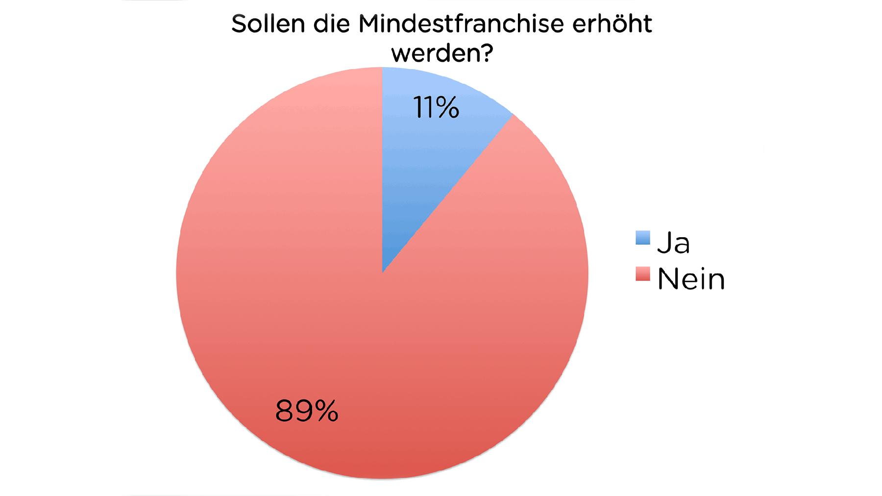 TalkTaeglich-Umfrage: Mindestfranchise