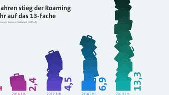 Aufgepasst: Wer kein Datenpaket hat, bezahlt für Roaming im Ausland zum Teil massiv höhere Preise. (Symbolbild)