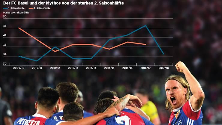 Der FC Basel und der Mythos von der starken 2. Saisonhälfte.
