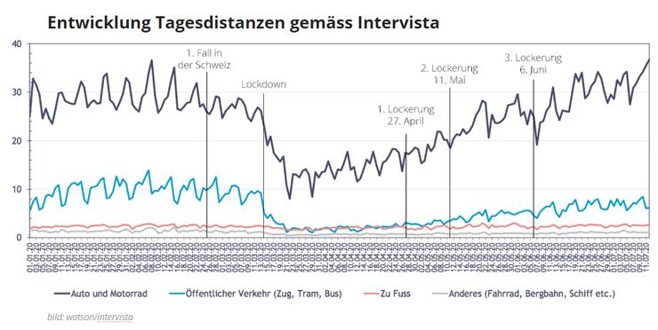 Entwicklung der Tagesdistanzen gemäss Intervista.
