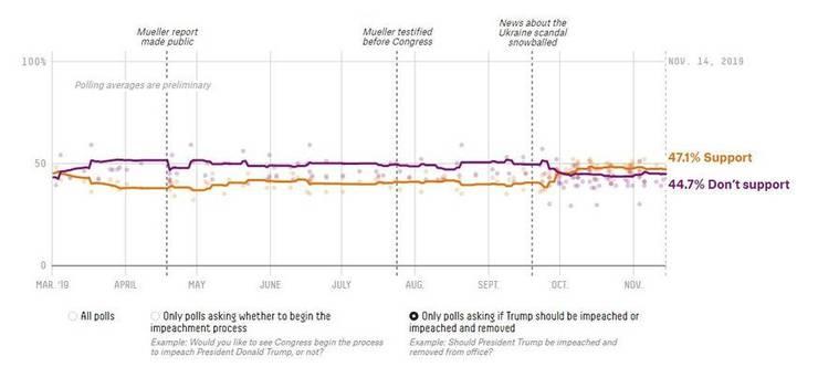 Soll Trump des Amtes enthoben werden? Seit März dieses Jahres hat sich die öffentliche Meinung in den USA nicht entscheidend verändert. screenshot: https://projects.fivethirtyeight.com/impeachment-polls/