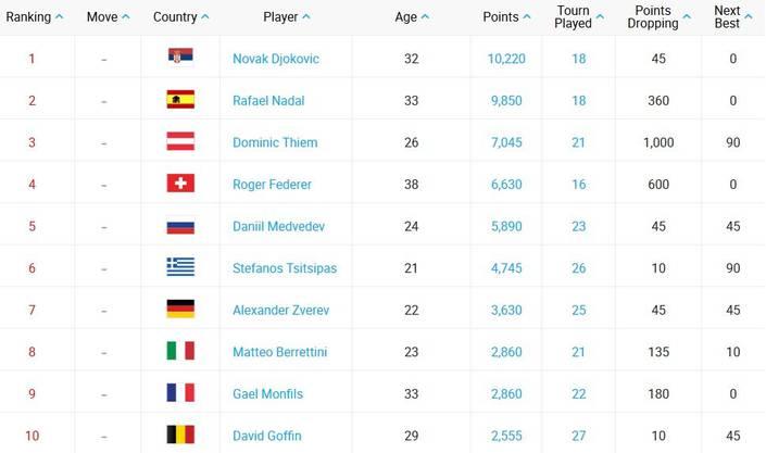 Die ATP-Weltrangliste vom 9. März 2020.