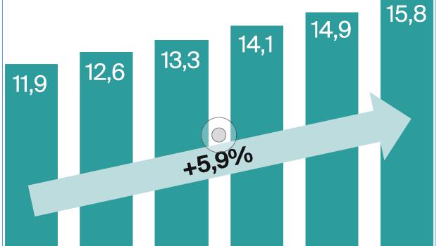 Der Umsatz der Medtech-Branche von 2012 bis 2017 in Milliarden Franken
