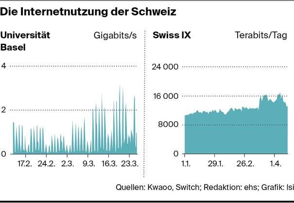 So veränderte sich der eingehende Internetverkehr bei der Uni Basel - und so viel Verkehr registrierte der Internetknoten SwissIX.