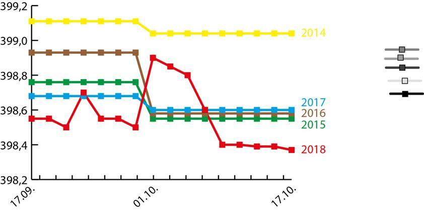 Der Aarepegel der letzten 30 Tage(rote Linie) im Vergleich mit den Monatsmitteln (September/Oktober) der Jahre 2014 bis 2017.