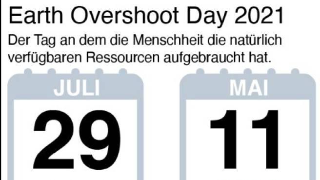 Am Donnerstag hat die Menschheit ihre Jahres-Ration an erneuerbaren Energien aufgebraucht, die restlichen 155 Tage wird Raubbau betrieben. Während die Welt 1,7 Planeten benötigt, um den Konsum der Bewohner zu decken, benötigt die Schweiz sogar mehr als 4 davon (Grafik: Keystone-SDA).