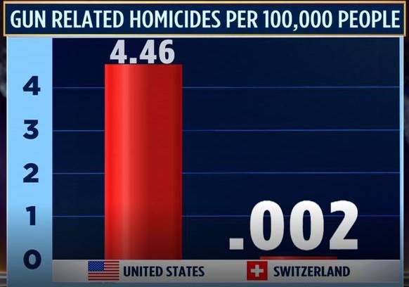 Tötungsdelikte mit Schusswaffen pro 100'000 Menschen