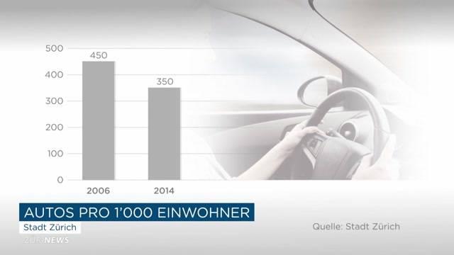 Immer weniger Auto-Einsatz in Zürich
