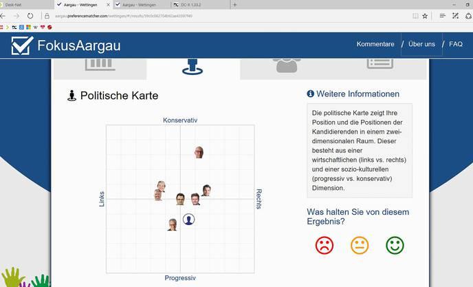 Sieben von zehn Kandidierenden haben bei der Online-Wahlhilfe mitgemacht. Das graue Profil stellt einen Wähler dar.