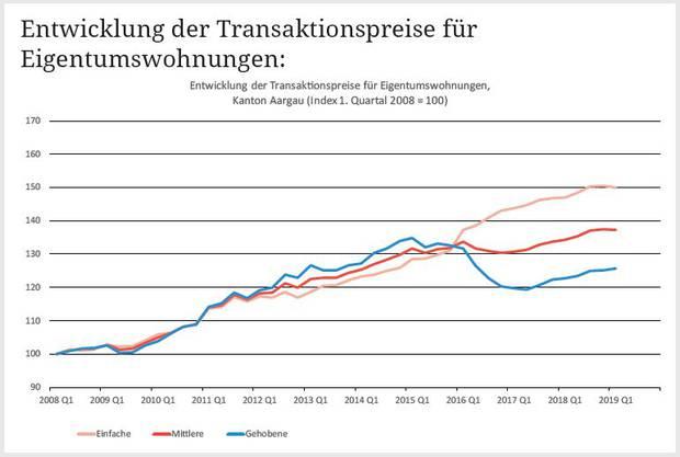 Entwicklung der Transaktionspreise für Eigentumswohnungen im Kanton Aargau