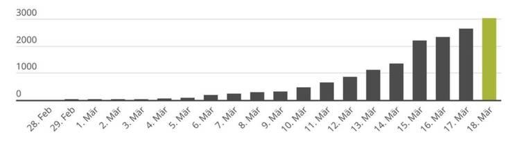 Rund 3000 Menschen wurden in der Schweiz positiv auf das neue Coronavirus getestet. Aufgrund dieser Zahlen kann man jedoch nur wenig Schlüsse ziehen.