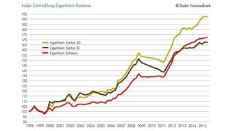 Der Eigenheimindex ist für Baselland heute deutlich geringer als für Basel-Stadt.