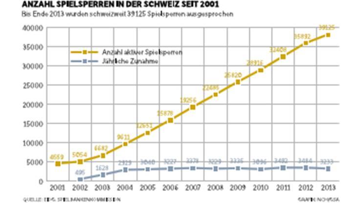 Anzahl Spielsperren in der Schweiz seit 2001